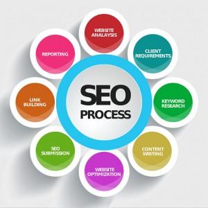SEO Process Scheme